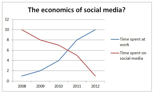 social economic impacts of advertising What is the real impact of social media article interview questions and answers for seo analysts and managers article how to become a digital marketing specialist - learning paths explored article.