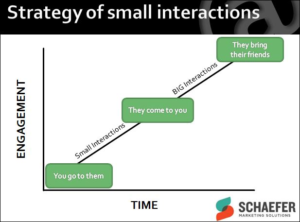 small social media interactions