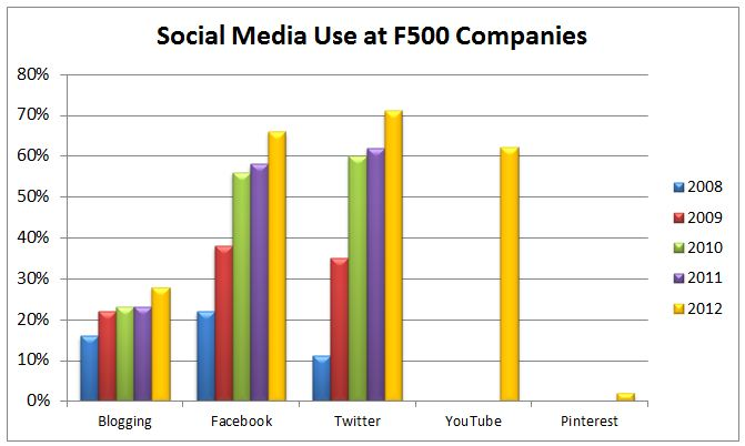 Company social media usage by type