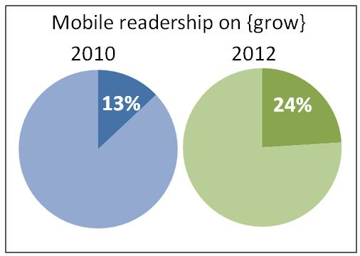 mobile blog readership