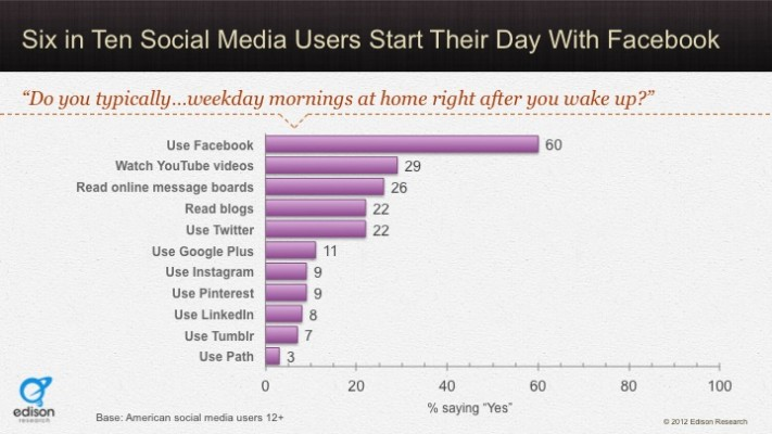 social habit