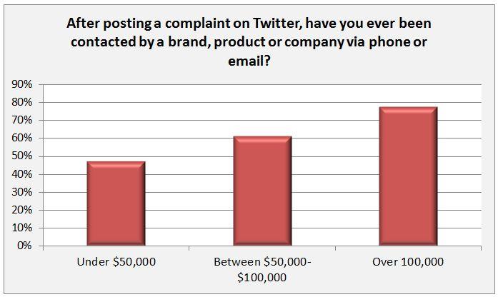 Twitter customer service response