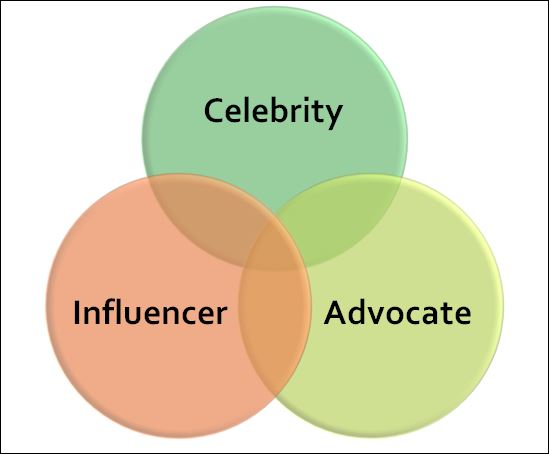 what are social influence marketing and 10 reasons why influencer marketing is the next big thing for the visionary marketer, the rise of the social media influencer creates a world of possibilities.