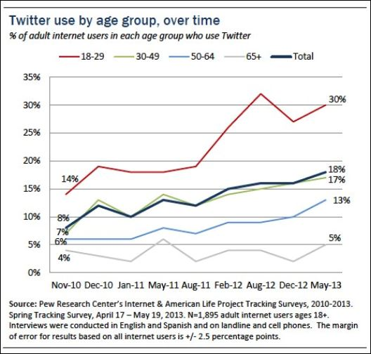 Twitter research 2013