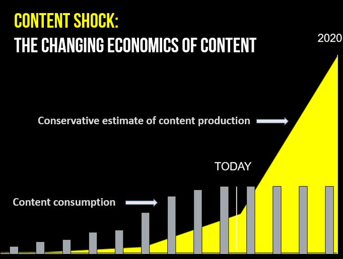 dd533ae90a50 Content Shock  Why content marketing is not a sustainable strategy ...