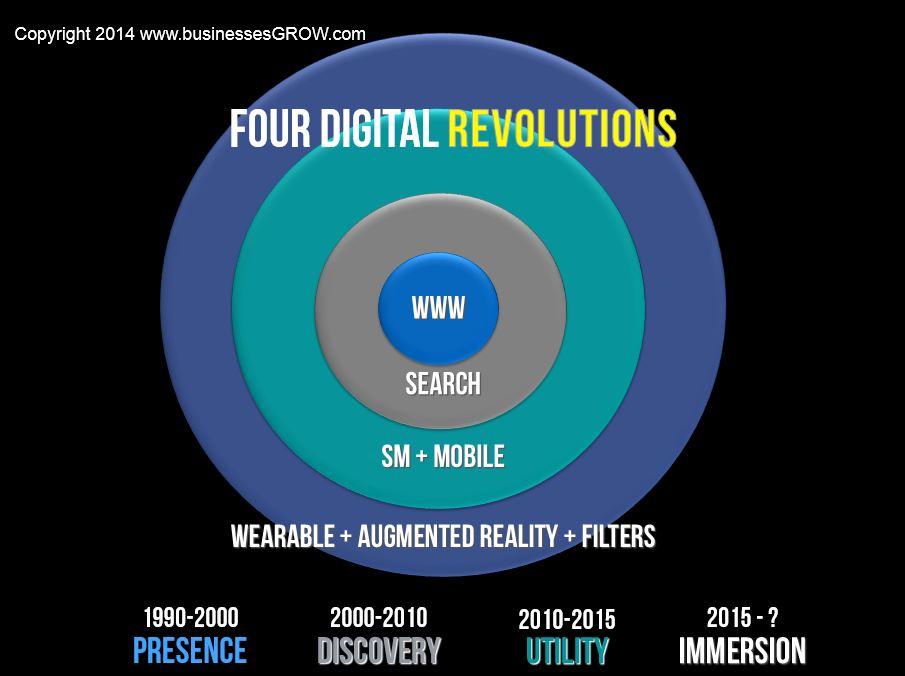 Four digital marketing revolutions