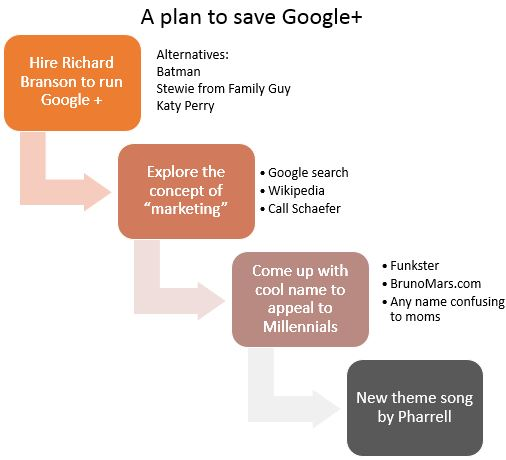 plan to save google plus