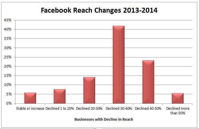 facebook reach 3