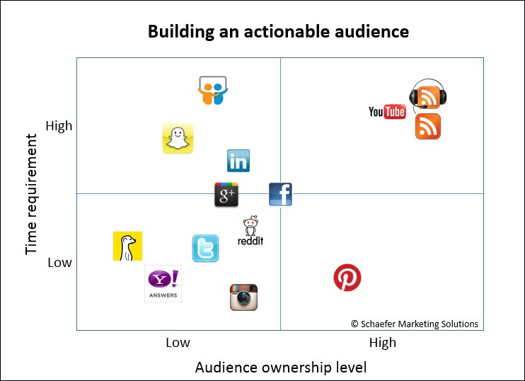 actionable social media audience