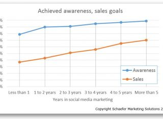 awareness and sales social media