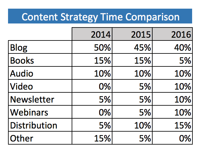 the strategy behind the content