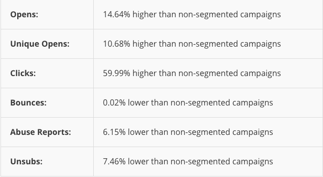 mailchimp-global-segmentation-results