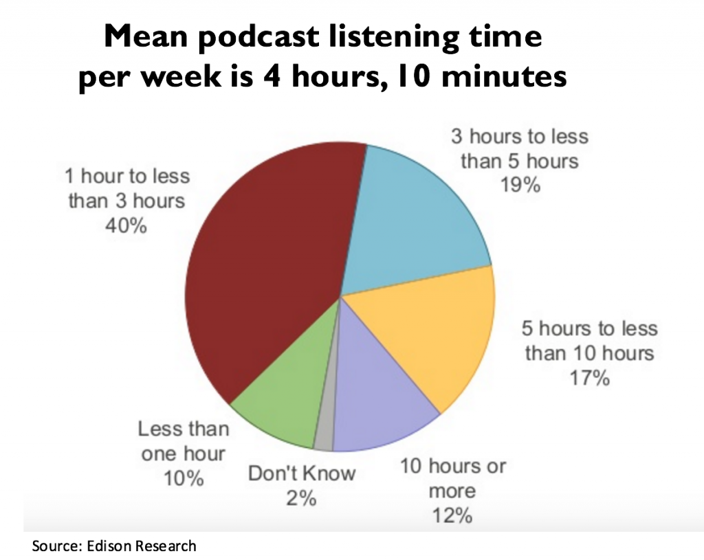 podcasts and advertising