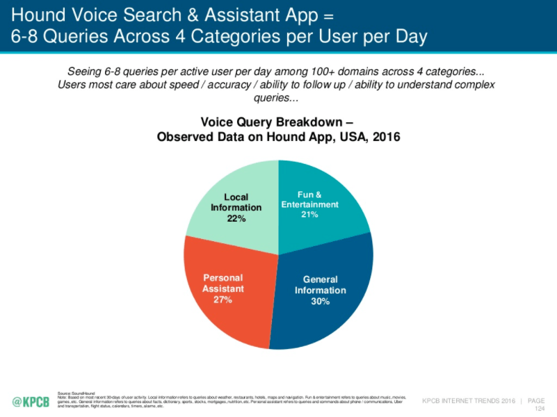 mary-meeker-voice-search-categories