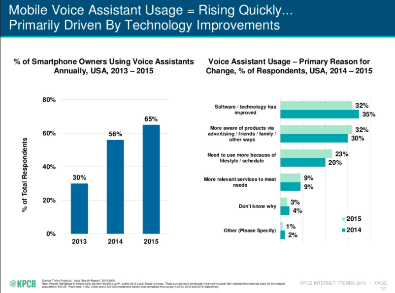 mary-meeker-voice-search