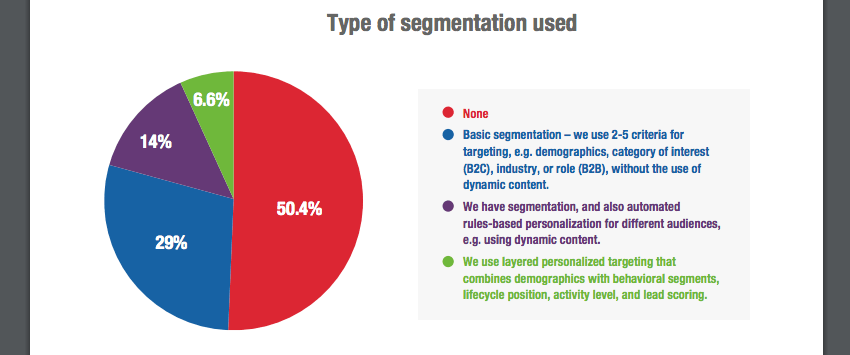 marketers-email-segmentation