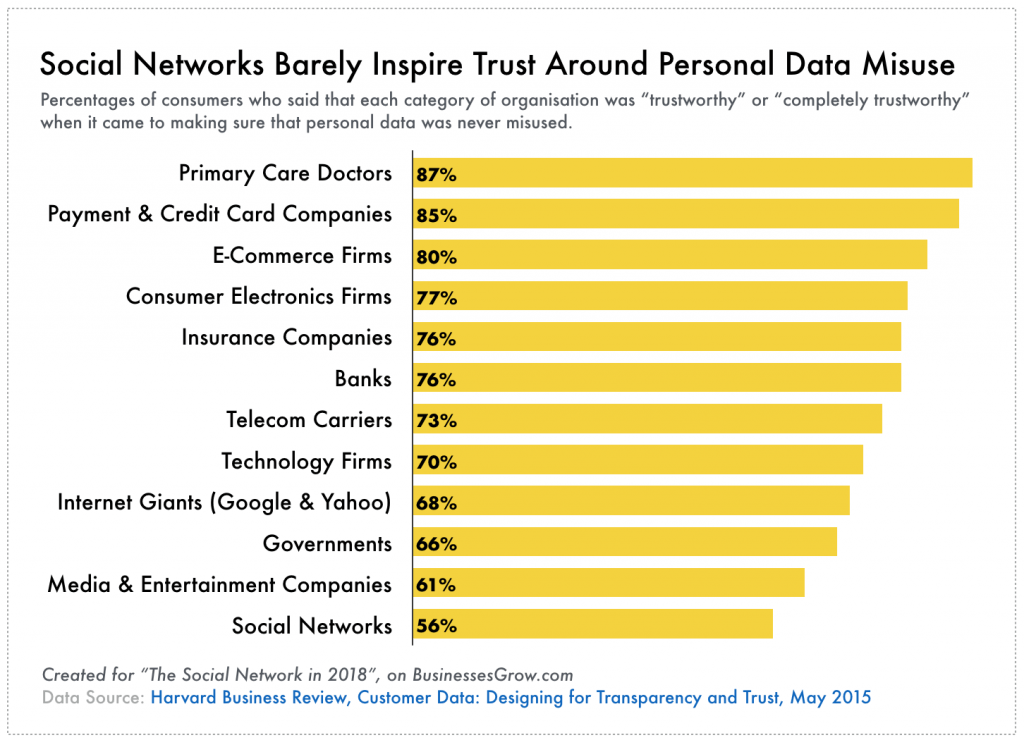 Social networks are amongst the least trusted in the world, when it comes to personal data misuse.