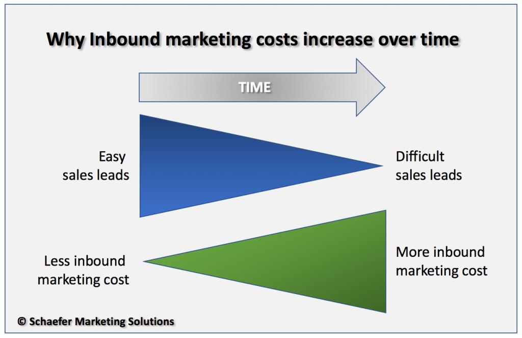 inbound marketing costs