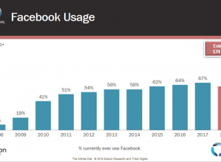 The Infinite Dial - Facebook Usage Drop 2018
