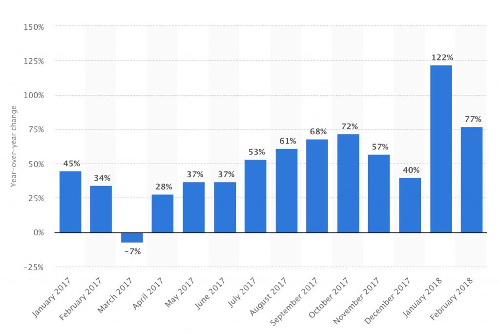 Rising Cost of Facebook Advertising