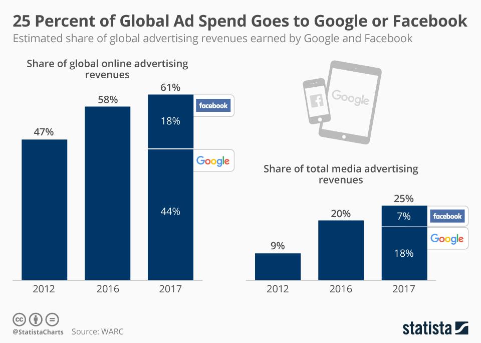 Facebook and Google Dominate Advertising on Digital